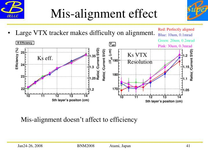 Mis-alignment effect