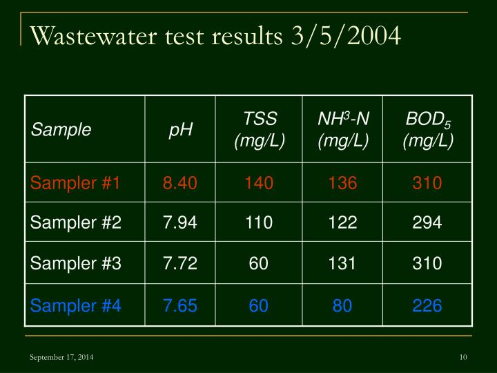 Wastewater test results 3/5/2004