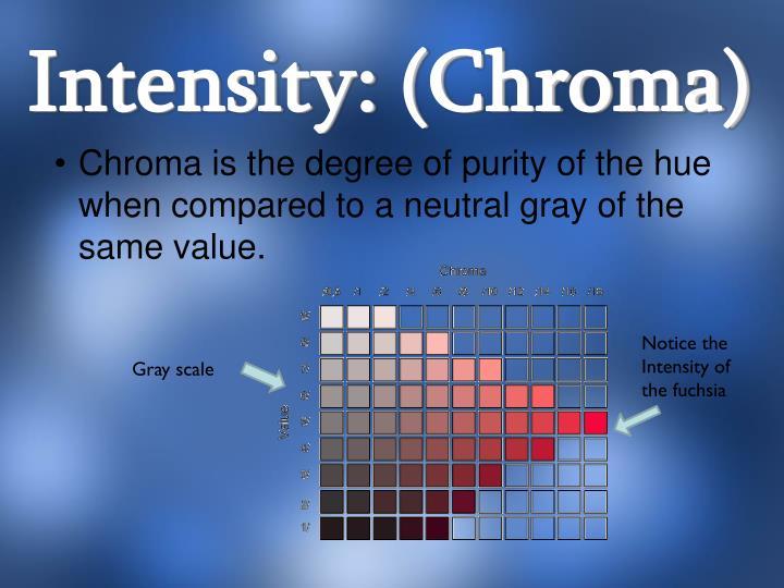 Intensity: (Chroma)
