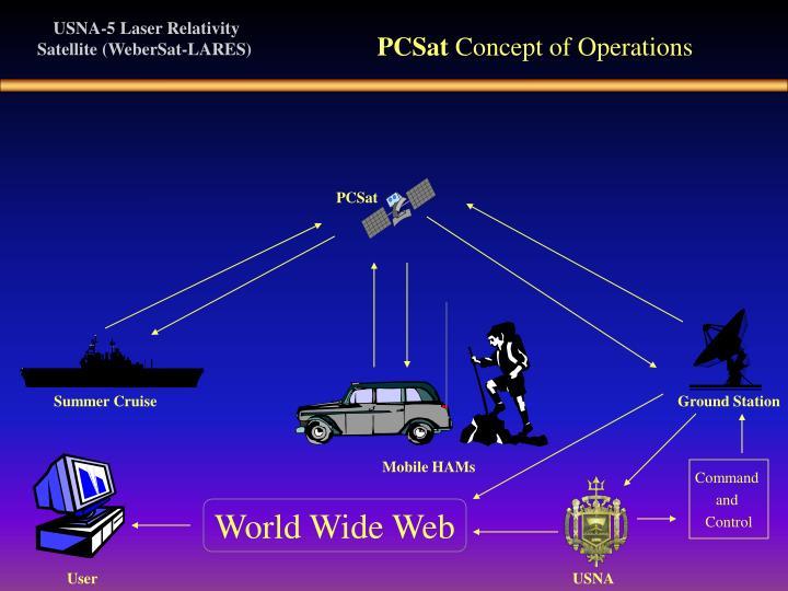 PCSat