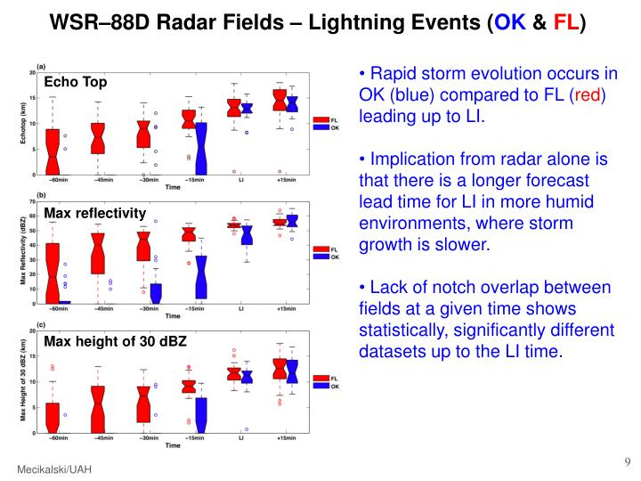 WSR–88D Radar Fields – Lightning Events (