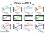 data model fit