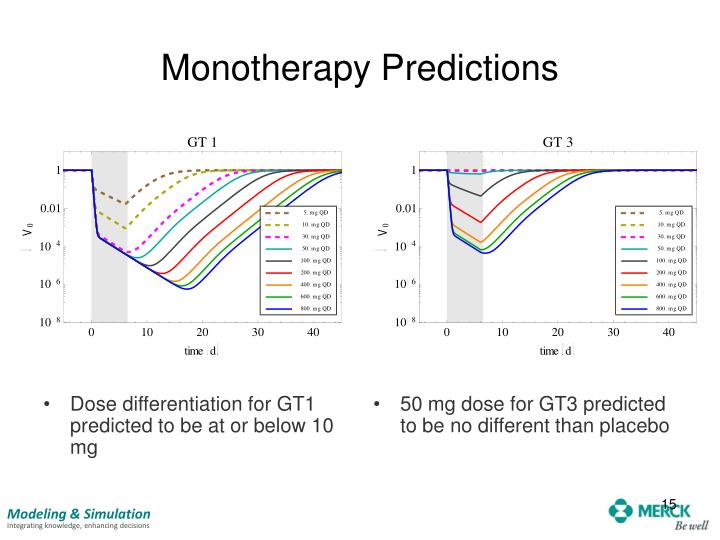 Monotherapy Predictions