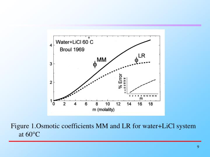 Figure 1.Osmotic coefficients MM and LR for water+LiCl system at 60