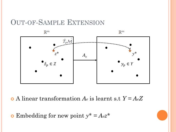 Out-of-Sample Extension