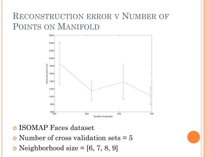 Reconstruction error v Number of Points on Manifold