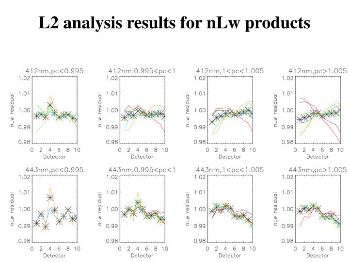 L2 analysis results for nLw products