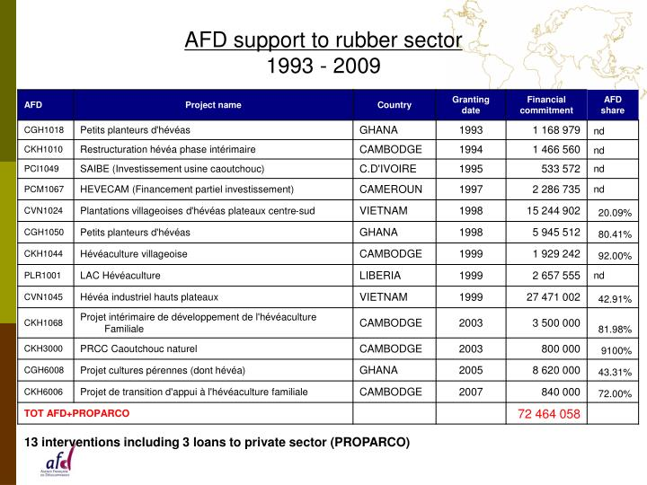 Afd support to rubber sector 1993 2009