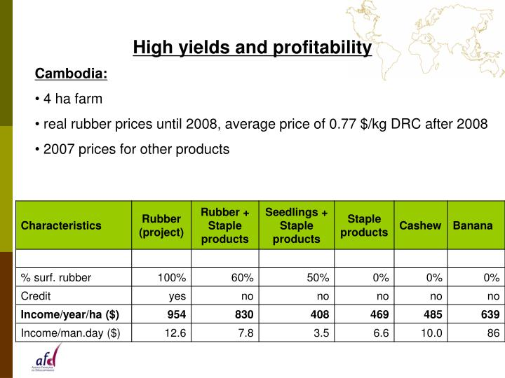 High yields and profitability