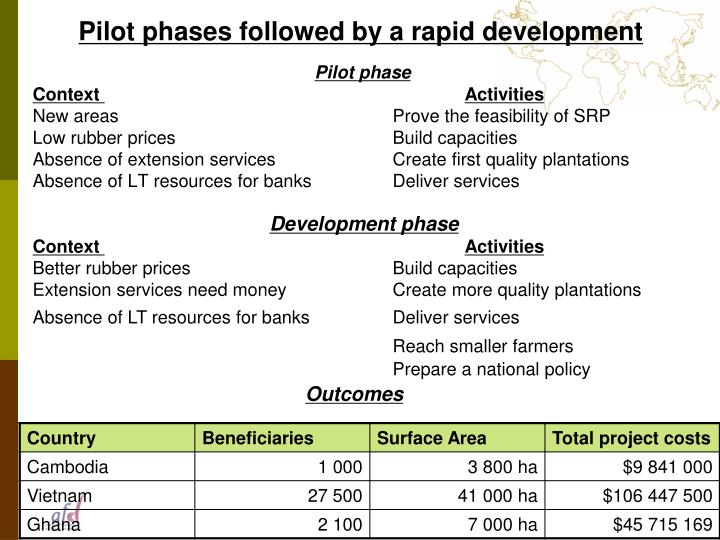 Pilot phases followed by a rapid development