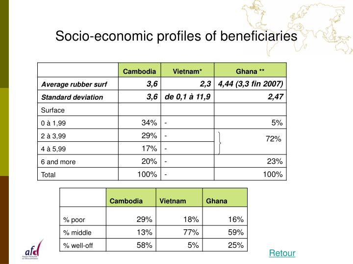 Socio-economic profiles of beneficiaries