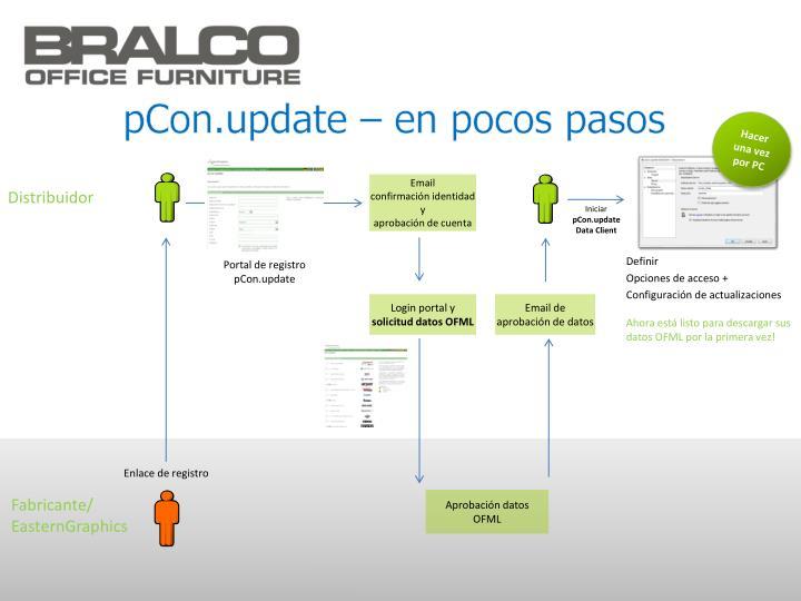 pCon.update – en pocos pasos