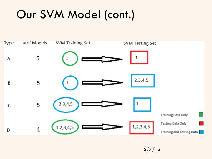 Our SVM Model (cont.)