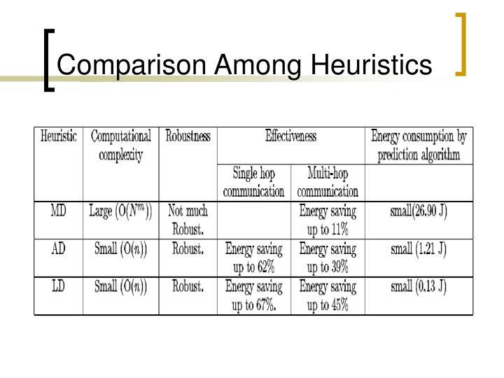 Comparison Among Heuristics