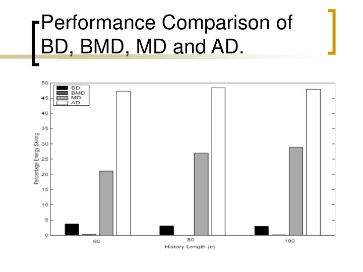 Performance Comparison of BD, BMD, MD and AD.