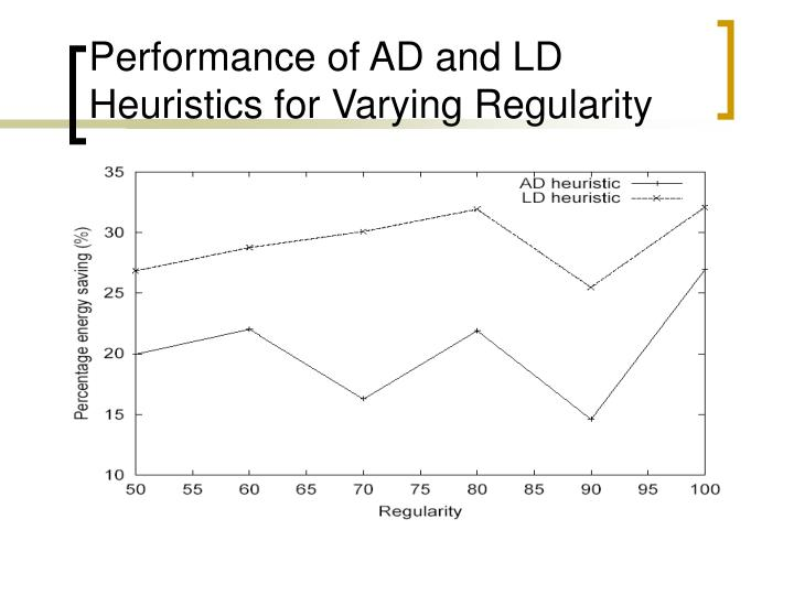 Performance of AD and LD Heuristics for Varying Regularity