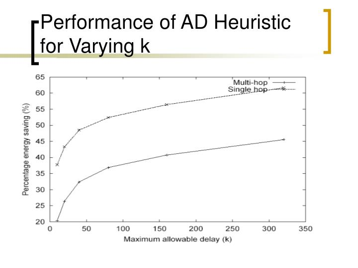 Performance of AD Heuristic for Varying k
