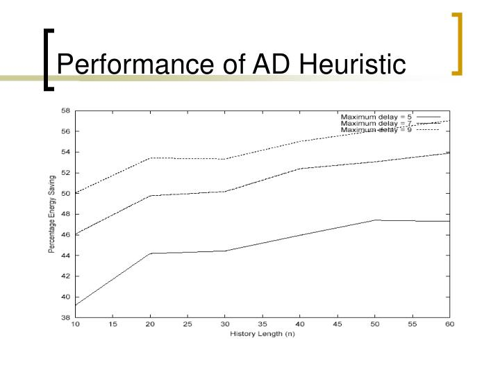 Performance of AD Heuristic