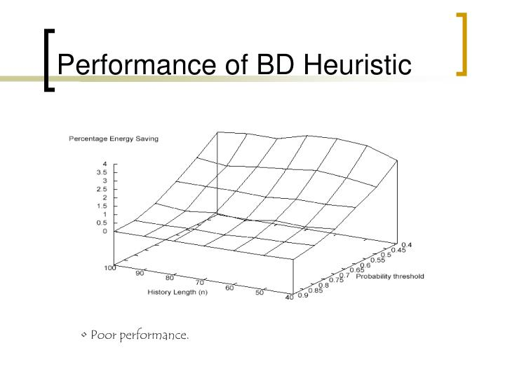 Performance of BD Heuristic