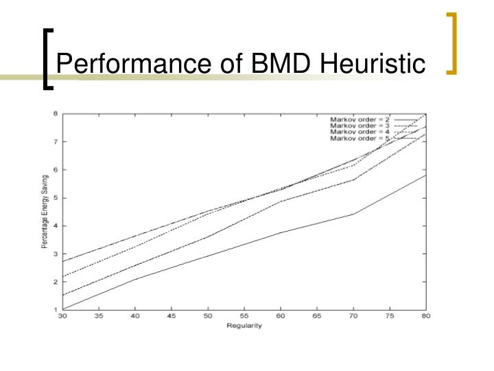 Performance of BMD Heuristic