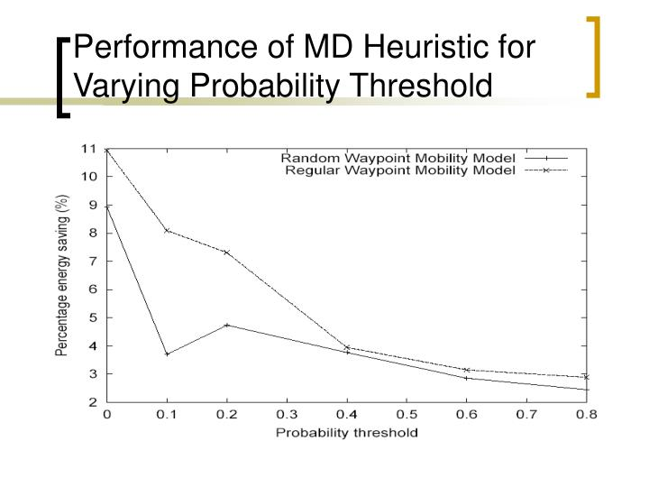Performance of MD Heuristic for Varying Probability Threshold