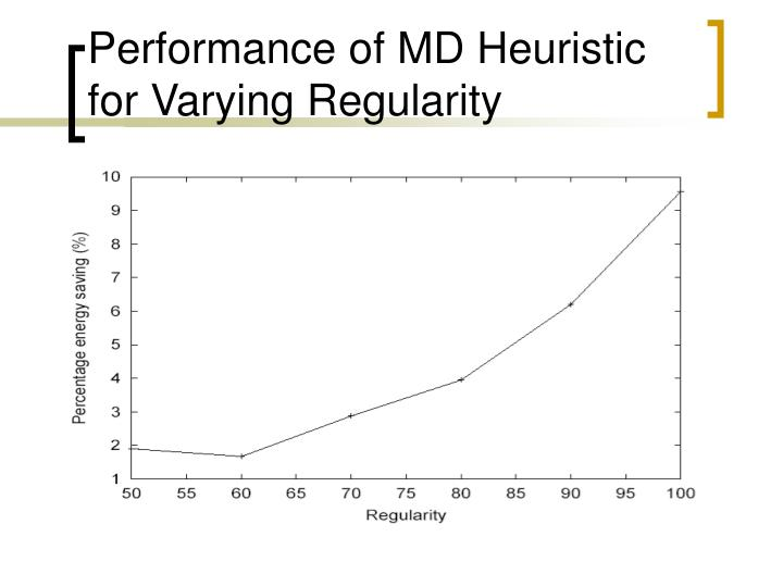 Performance of MD Heuristic for Varying Regularity