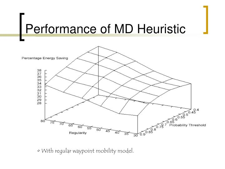 Performance of MD Heuristic