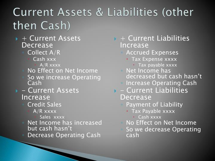 Current Assets &