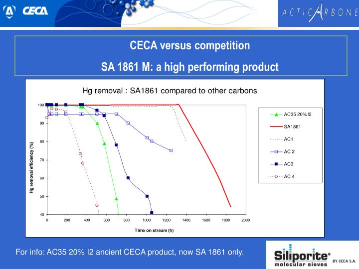 CECA versus competition