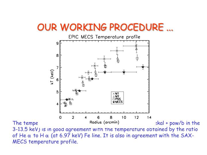 OUR WORKING PROCEDURE ...