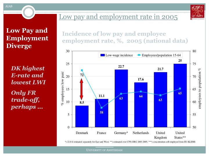 Low pay and employment rate in 2005