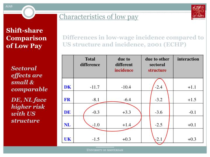 Characteristics of low pay