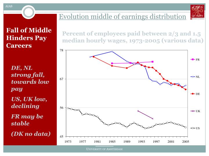 Evolution middle of earnings distribution