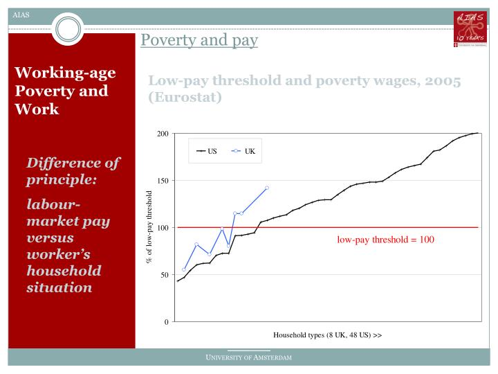 Poverty and pay