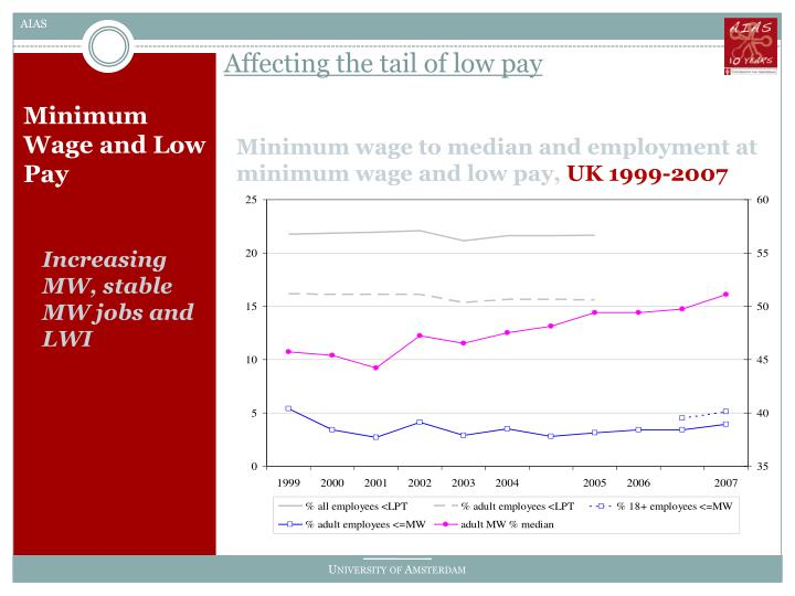 Affecting the tail of low pay