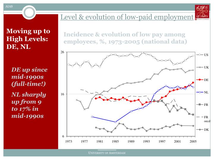 Level & evolution of low-paid employment