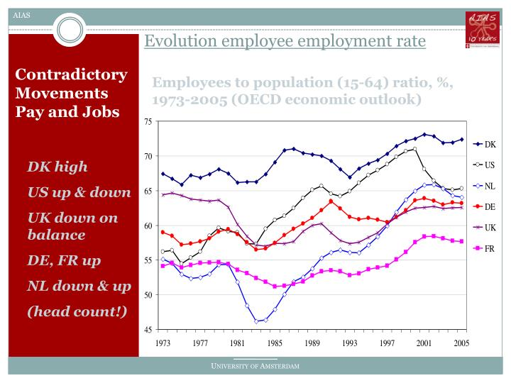 Evolution employee employment rate