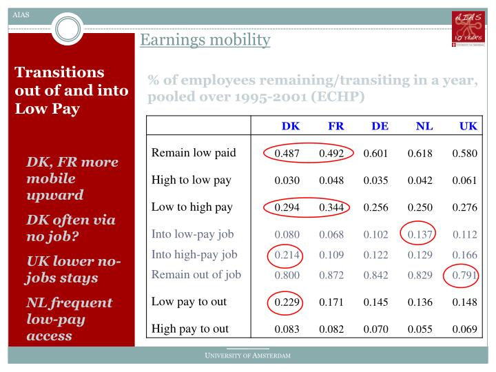 Earnings mobility