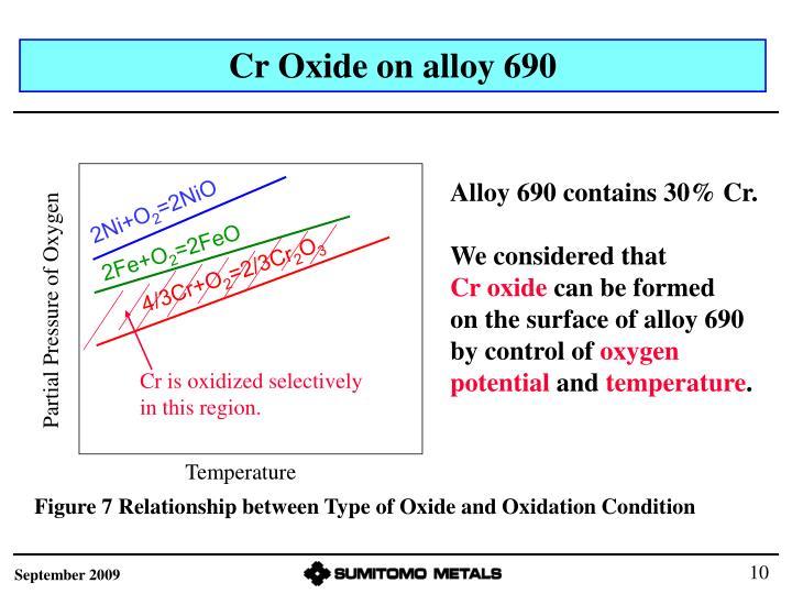 Cr Oxide on alloy 690