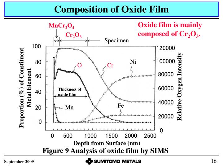 Composition of Oxide Film