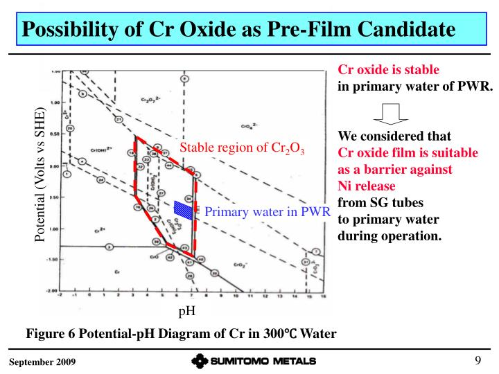 Possibility of Cr Oxide as Pre-Film Candidate