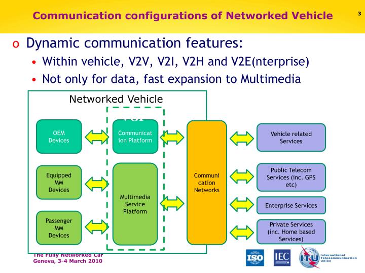 Communication configurations of networked vehicle