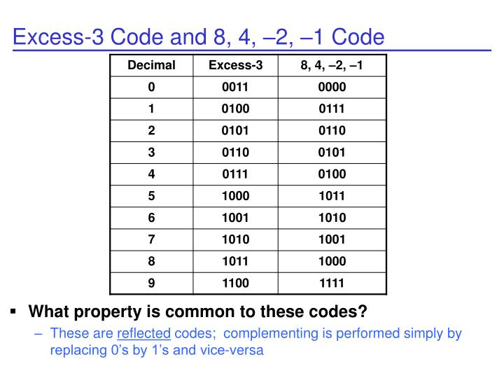 Excess-3 Code and 8, 4, –2, –1 Code