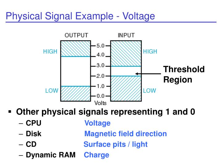 Physical Signal Example - Voltage