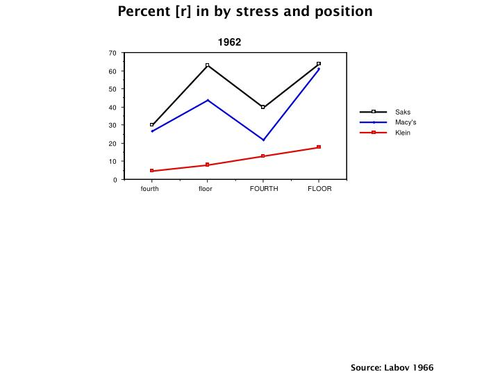 Percent [r] in by stress and position