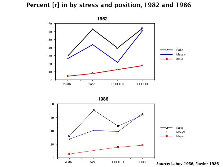 Percent [r] in by stress and position, 1982 and 1986