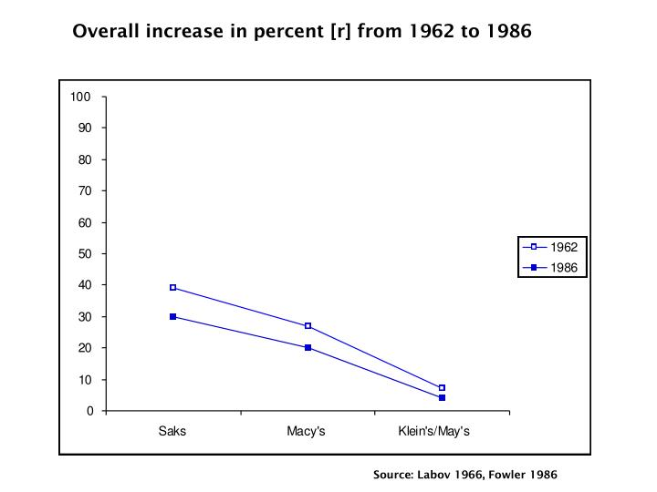 Overall increase in percent [r] from 1962 to 1986