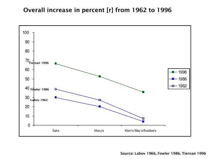 Overall increase in percent [r] from 1962 to 1996