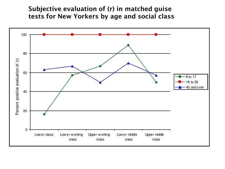 Subjective evaluation of (r) in matched guise tests for New Yorkers by age and social class