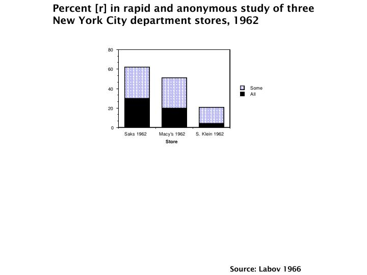 Percent [r] in rapid and anonymous study of three New York City department stores, 1962